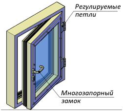 Пулестойкое окно